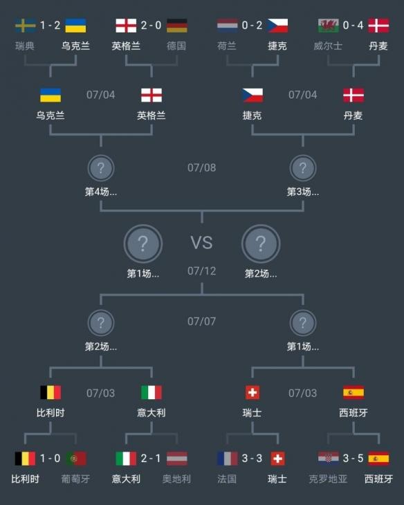 欧洲杯八强淘汰赛对阵图 欧洲杯八强赛程时间一览