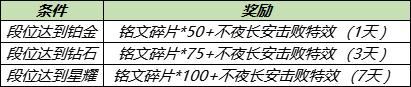 《王者荣耀》9月15日更新 沈梦溪中秋皮肤上线孙悟空澜镜调整