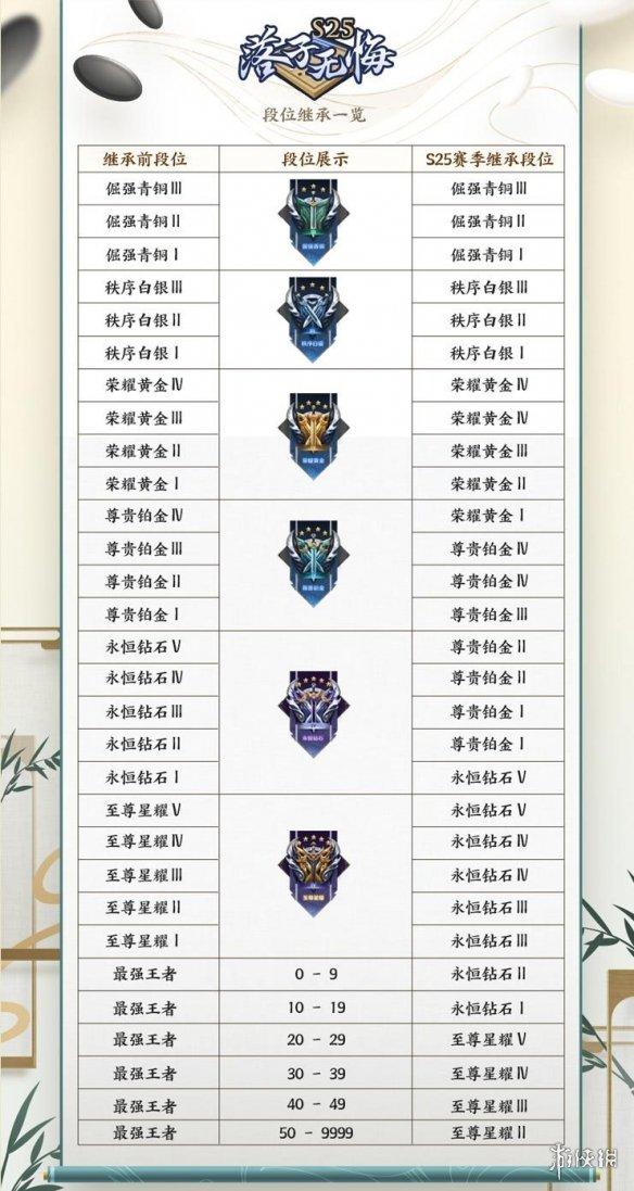 《王者荣耀》段位继承表最新S25 s25段位继承机制