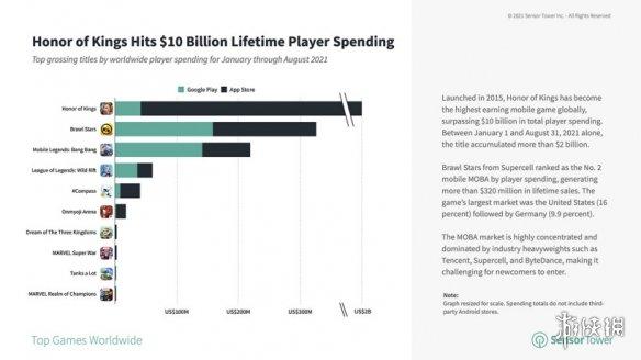 综合资讯-王者荣耀累计收入破百亿美元 王者荣耀累计收入2021(图2)