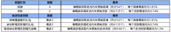 《英雄联盟手游》资产等级介绍 端游账号绑定资产等级(图4)