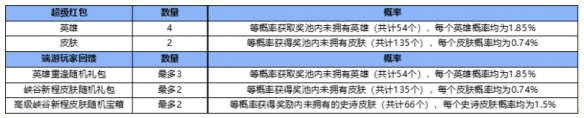 《英雄联盟手游》峡谷新程红包最多领几个英雄 英雄重逢奖励介绍