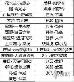 《王者荣耀》六周年返场投票规则 六周年皮肤返场规则分享