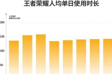 《王者荣耀》日均使用时长超2小时 腾讯一季度游戏收入增长12%