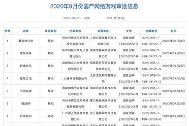 2020年9月第二批国产游戏版号过审 腾讯网易一一在列