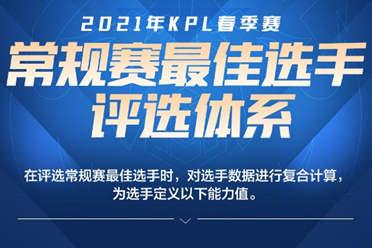 2021年《王者荣耀》KPL春季赛常规赛最佳选手评选体系出炉 四位候选人名单公布